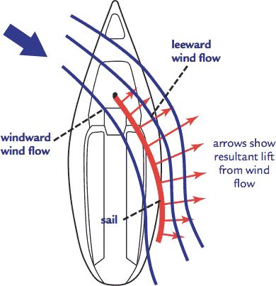 Лодка плывёт под углом меньше 90° против ветра