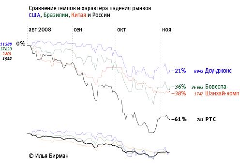 Сравниваем рынки