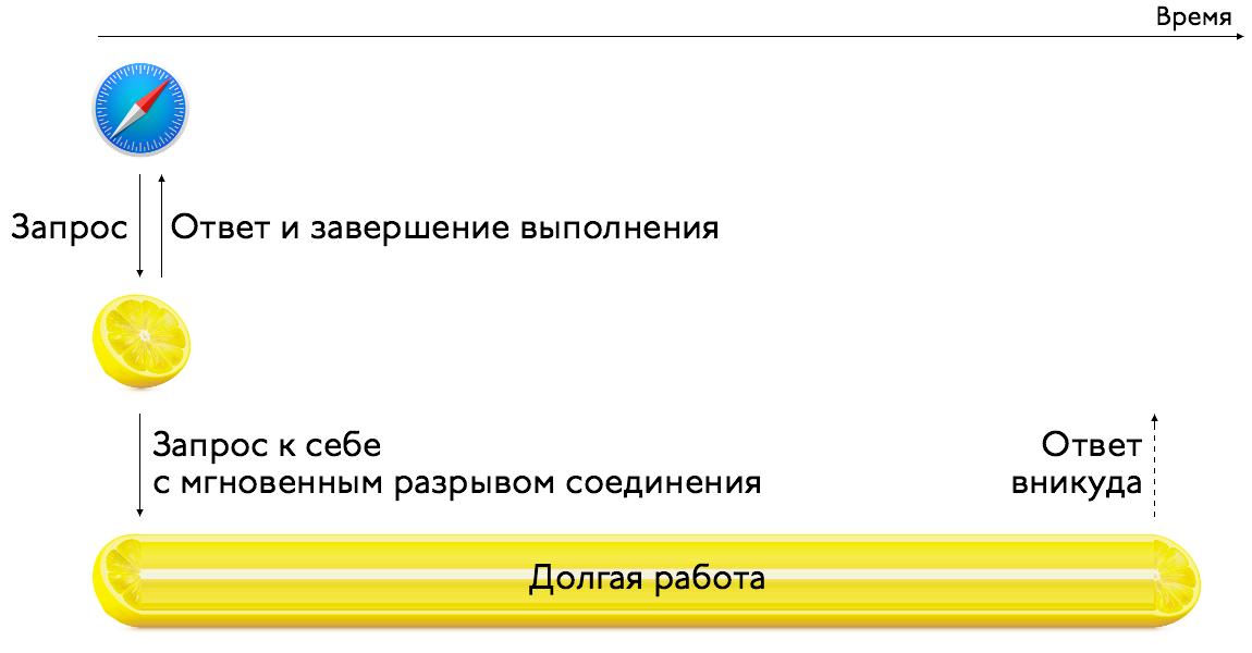 Асинхронное выполнение на ПХП